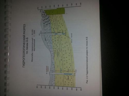 Проектный гидрогеологический и технически разрезы